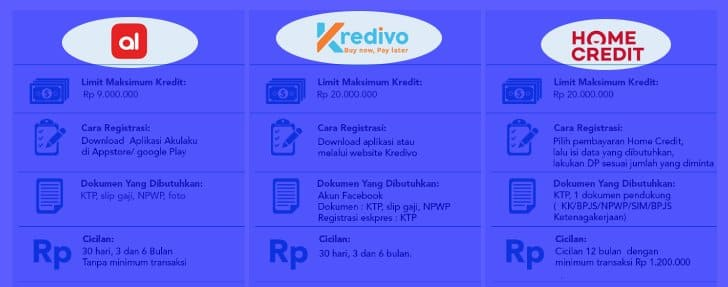 perbedaan kredivo dan akulaku serta home credit